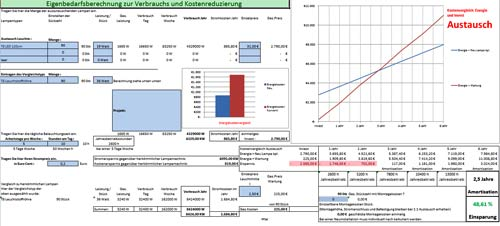 We create amortization calculations for LED projects for our customers based on their current situation, operating times and electricity prices